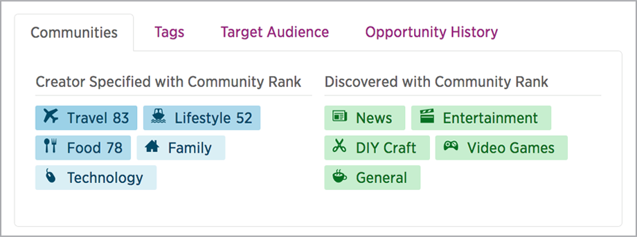 Creator Profiles communities