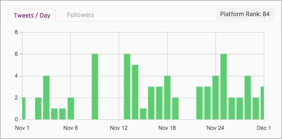 post activity creator profiles