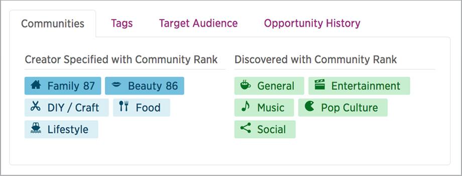 Score Suite Community Rank
