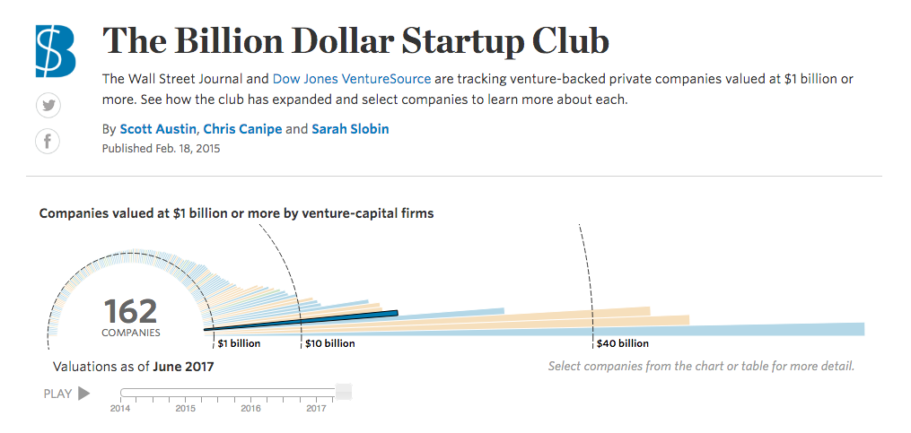 The Billion Dollar Startup Club Interactive Content Marketing Examples