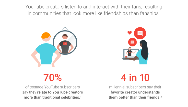 Think With Google Influencer Video Stats