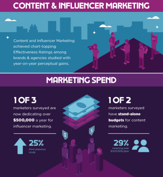 State of the Creator Economy Best Content Marketing Infographics