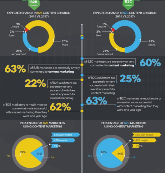 Point Visible Best Content Marketing Infographics
