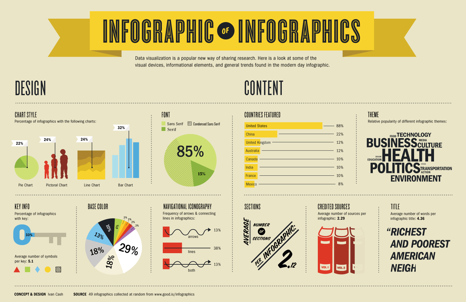 Creative Examples Of Infographics