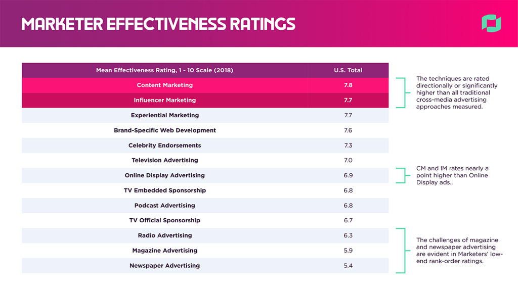 2018 State of the Creator Economy Marketer Effectiveness Ratings
