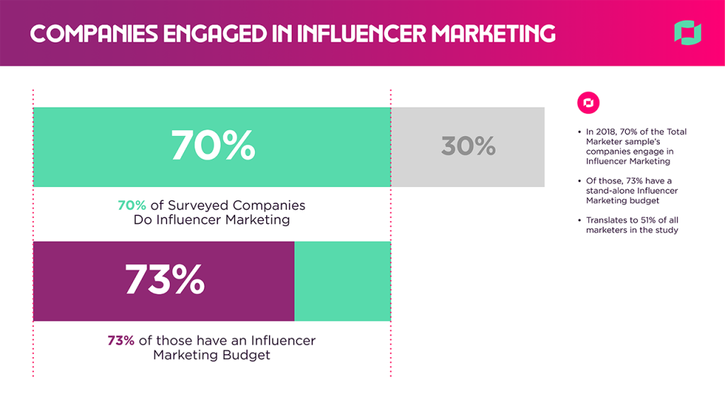 2018 State of the Creator Economy Marketers Engaged in Influencer Marketing